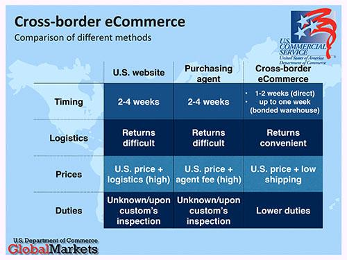 Cross-border eCommerce - China, 201501